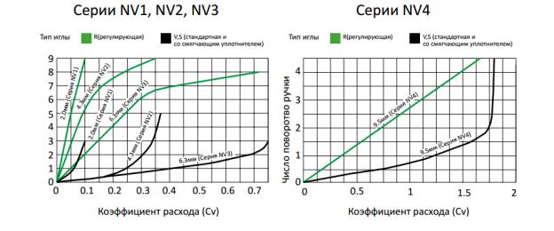 NV_GRAPH