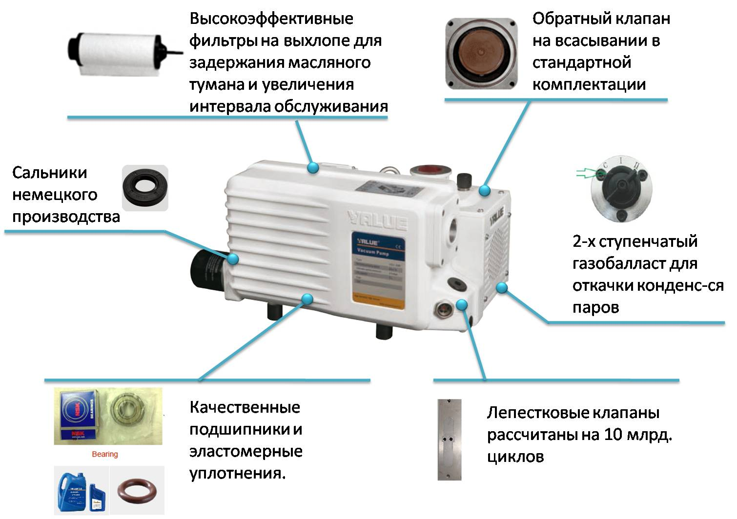 Конструктивные особенности вакуумных насосов VALUE